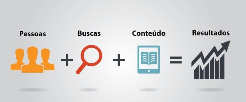 Marketing de conteúdo deve gerar valor para o cliente