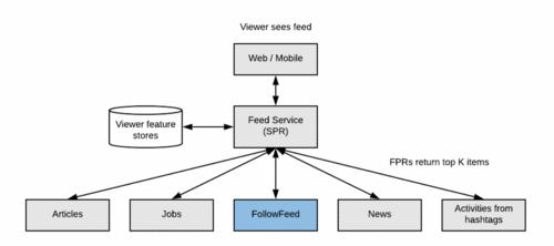 Como funciona o Algoritmo do LinkedIn e como fazer posts de qualidade com base nele