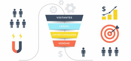 A combinação perfeita: Funil de vendas e Inbound Marketing